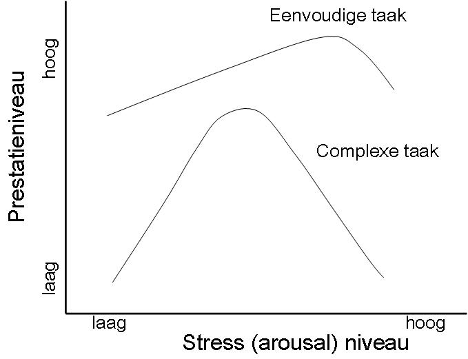 De invloed van stress op sportprestaties